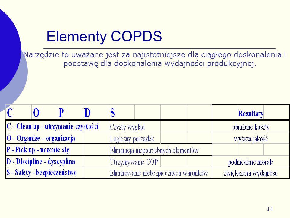 14 Elementy COPDS Narzędzie to uważane jest za najistotniejsze dla ciągłego doskonalenia i podstawę dla doskonalenia wydajności produkcyjnej.