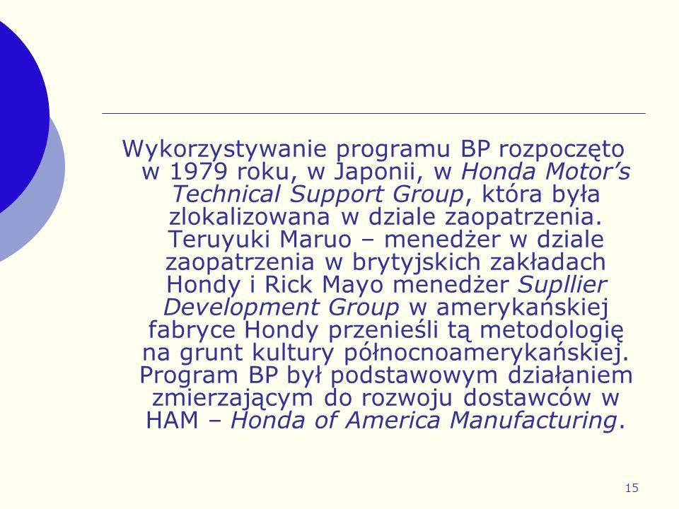 15 Wykorzystywanie programu BP rozpoczęto w 1979 roku, w Japonii, w Honda Motor's Technical Support Group, która była zlokalizowana w dziale zaopatrze