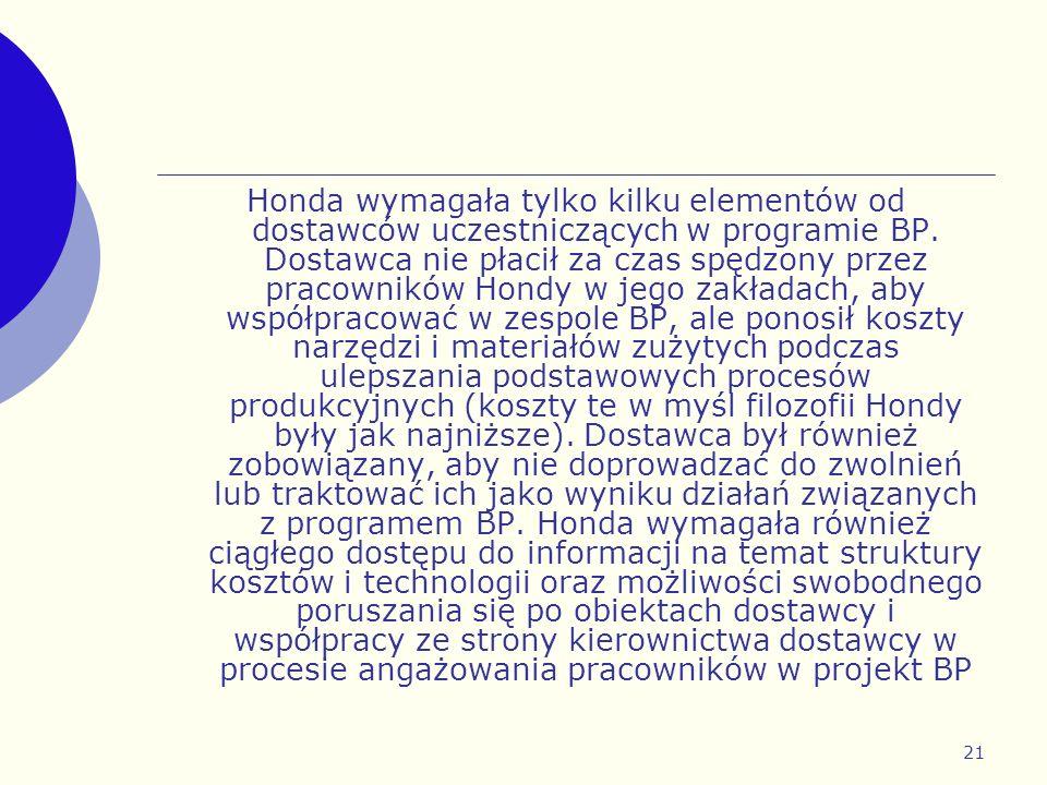 21 Honda wymagała tylko kilku elementów od dostawców uczestniczących w programie BP. Dostawca nie płacił za czas spędzony przez pracowników Hondy w je