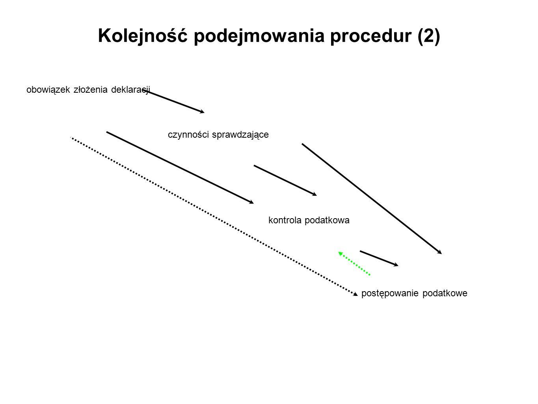 Kolejność podejmowania procedur (2) czynności sprawdzające kontrola podatkowa postępowanie podatkowe obowiązek złożenia deklaracji