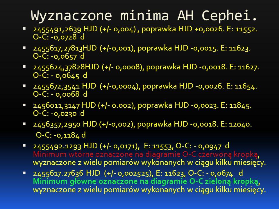 Wyznaczone minima AH Cephei.  2455491,2639 HJD (+/- 0,004), poprawka HJD +0,0026. E: 11552. O-C: -0,0728 d  2455617,27813HJD (+/-0,001), poprawka HJ