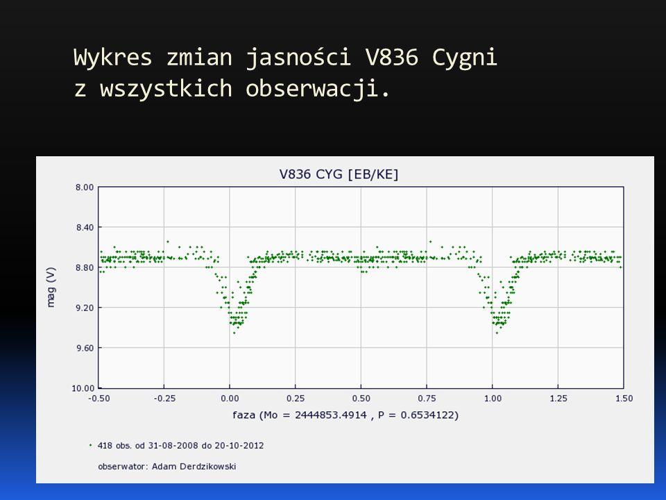 Wykres zmian jasności V836 Cygni z wszystkich obserwacji.