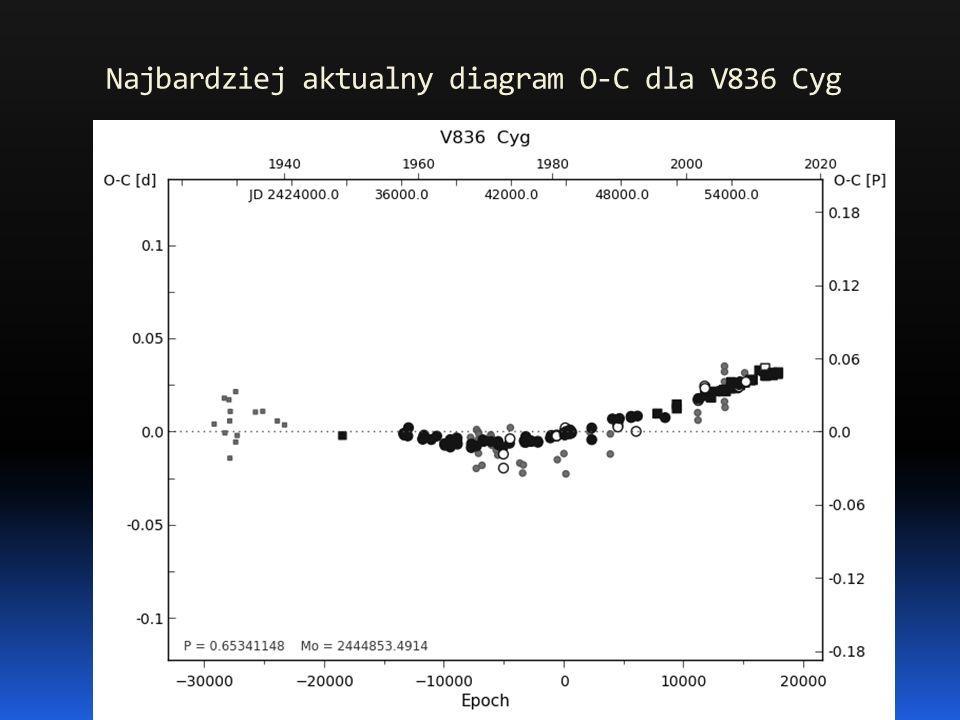 Najbardziej aktualny diagram O-C dla V836 Cyg