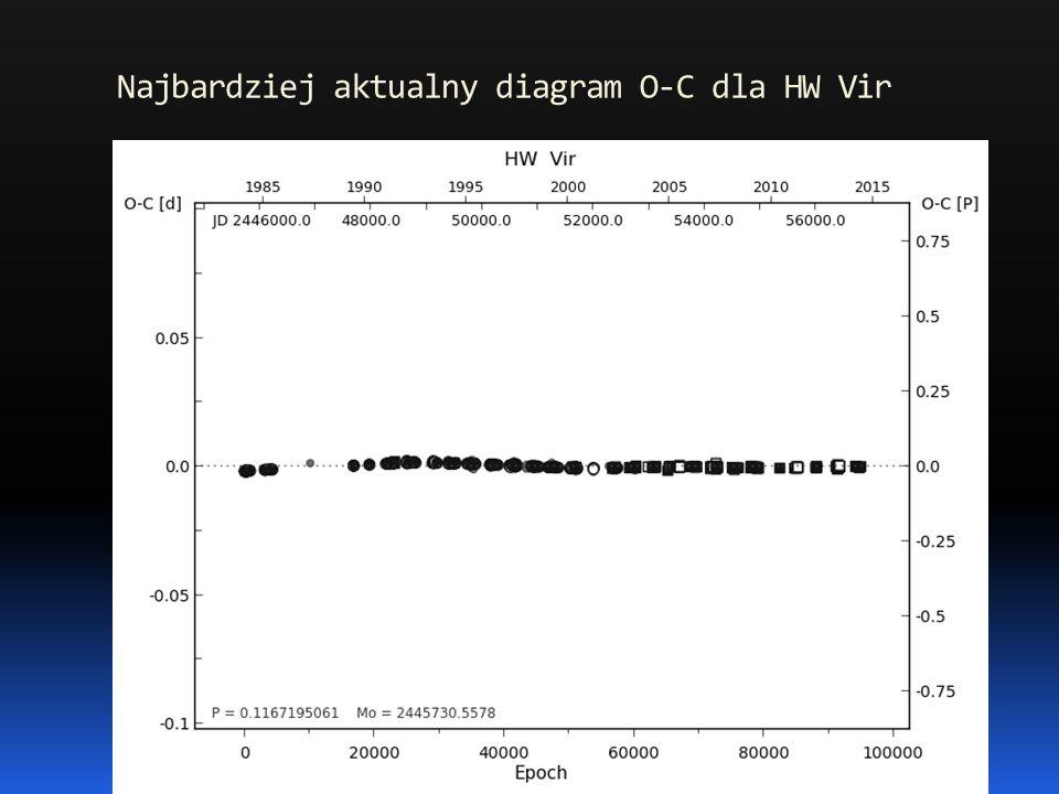 Najbardziej aktualny diagram O-C dla HW Vir