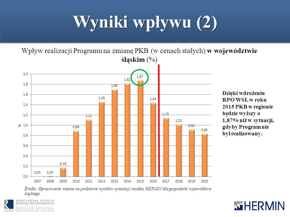 Wyniki wpływu (2) Wpływ realizacji Programu na zmianę PKB (w cenach stałych) w województwie śląskim (%) Źródło: Opracowanie własne na podstawie wyników symulacji modelu HERMIN dla gospodarki województwa śląskiego.
