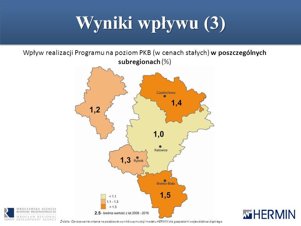 Wyniki wpływu (3) Wpływ realizacji Programu na poziom PKB (w cenach stałych) w poszczególnych subregionach (%) Źródło: Opracowanie własne na podstawie wyników symulacji modelu HERMIN dla gospodarki województwa śląskiego.