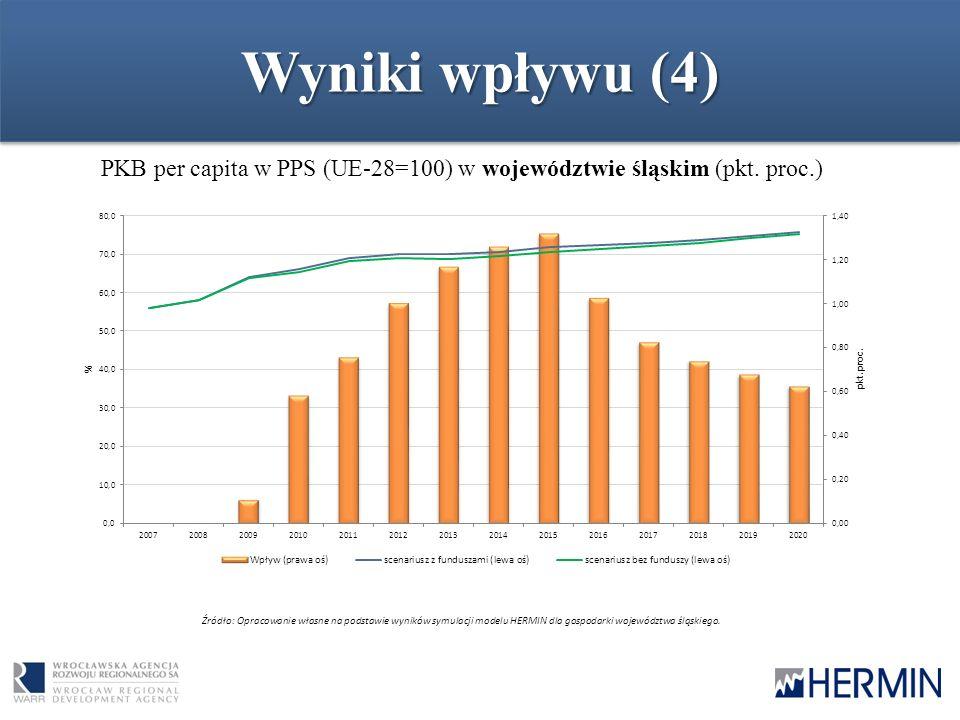 Wyniki wpływu (4) PKB per capita w PPS (UE-28=100) w województwie śląskim (pkt. proc.) Źródło: Opracowanie własne na podstawie wyników symulacji model