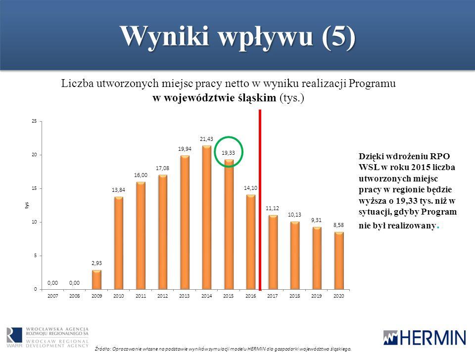 Wyniki wpływu (5) Liczba utworzonych miejsc pracy netto w wyniku realizacji Programu w województwie śląskim (tys.) Źródło: Opracowanie własne na podstawie wyników symulacji modelu HERMIN dla gospodarki województwa śląskiego.
