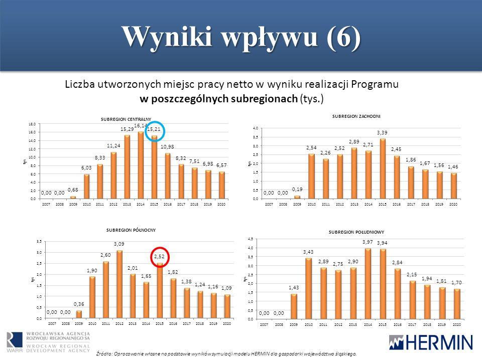 Wyniki wpływu (6) Liczba utworzonych miejsc pracy netto w wyniku realizacji Programu w poszczególnych subregionach (tys.) Źródło: Opracowanie własne n