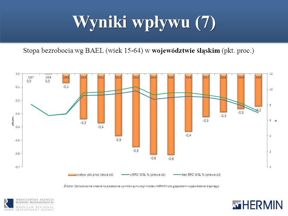 Wyniki wpływu (7) Stopa bezrobocia wg BAEL (wiek 15-64) w województwie śląskim (pkt. proc.) Źródło: Opracowanie własne na podstawie wyników symulacji