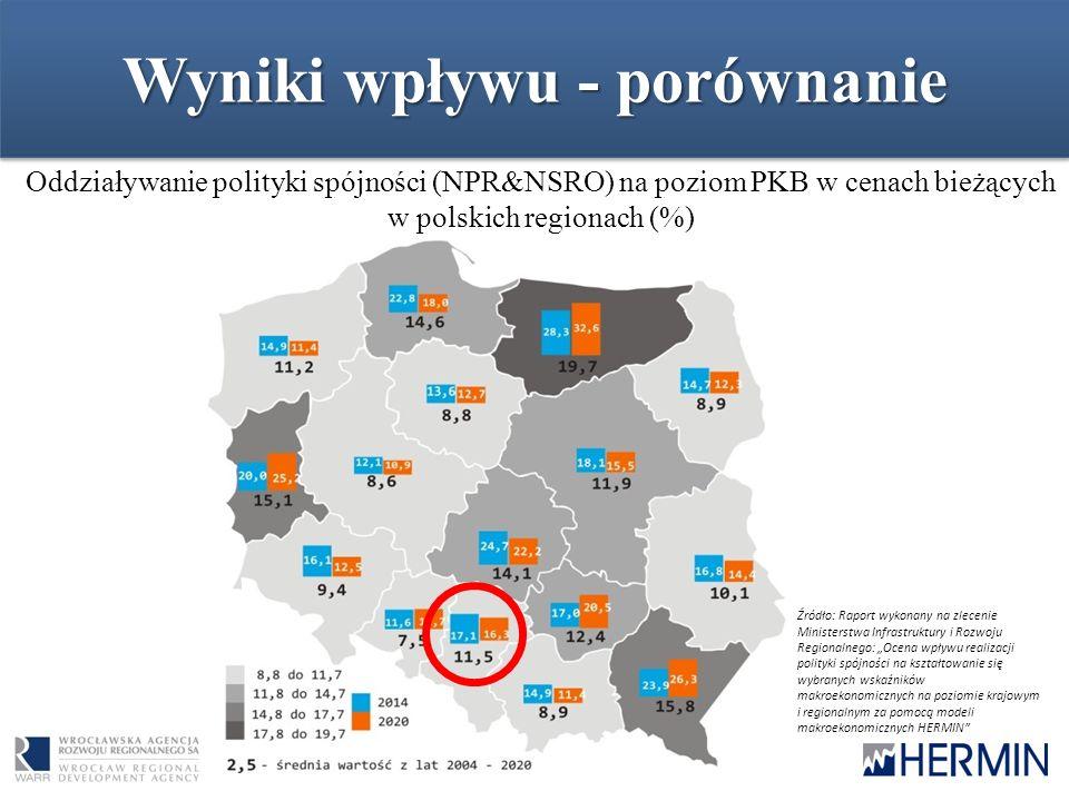 Podsumowanie i wnioski (1)  pozytywny wpływ RPO WSL na rozwój województwa śląskiego i każdego z czterech subregionów w całym badanym okresie 2007- 2020;  relatywnie niewielkie znaczenie funduszy w odniesieniu do całej gospodarki:  średniorocznie * 0,54% PKB w przypadku całego regionu  średniorocznie * od 0,43% do 0,61% PKB w subregionach  relatywnie wysoki poziom efektywności funduszy;  skumulowana ** wielkość wpływu na PKB w cenach bieżących kształtuje się na poziomie 50,5 mld zł (24,4% PKB regionu z roku 2013); *z lat 2010-2015 **z lat 2007-2020
