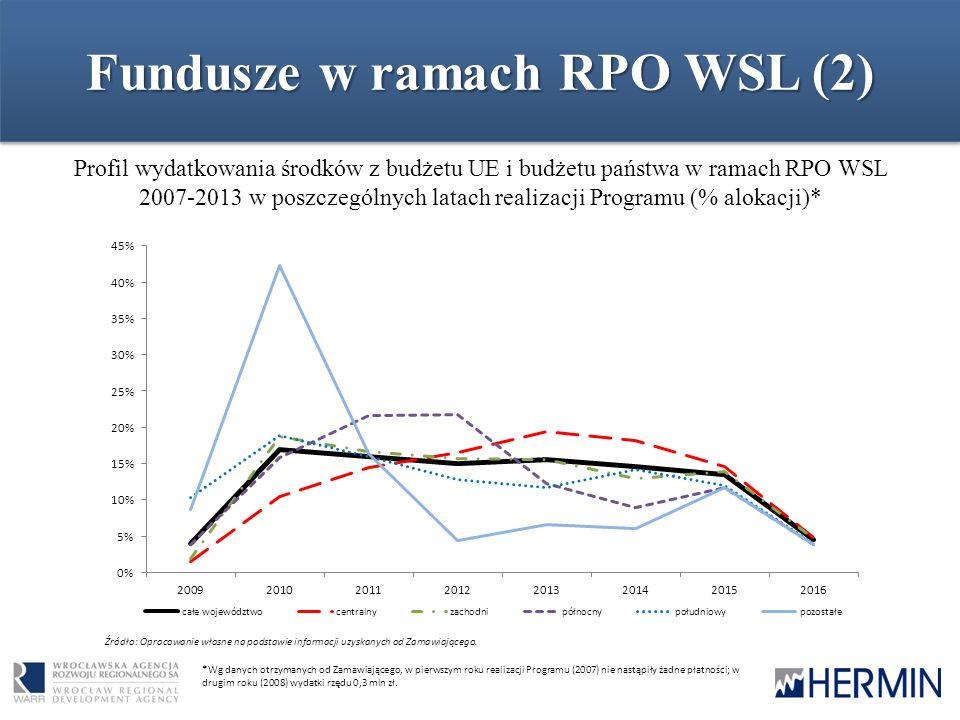 Fundusze w ramach RPO WSL (2) Profil wydatkowania środków z budżetu UE i budżetu państwa w ramach RPO WSL 2007-2013 w poszczególnych latach realizacji