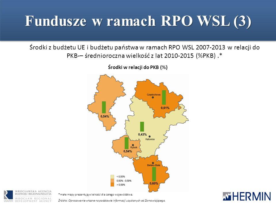 Fundusze w ramach RPO WSL (4) Struktura wydatkowania środków UE i środków z budżetu państwa w ramach RPO WSL 2007-2013 w podziale na poszczególne kategorie ekonomiczne (% podział alokacji) Źródło: Opracowanie własne na podstawie informacji uzyskanych od Zamawiającego.