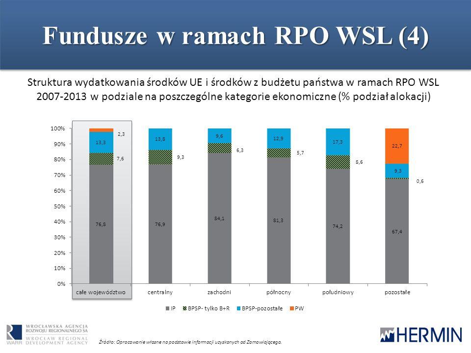 Fundusze w ramach RPO WSL (4) Struktura wydatkowania środków UE i środków z budżetu państwa w ramach RPO WSL 2007-2013 w podziale na poszczególne kate