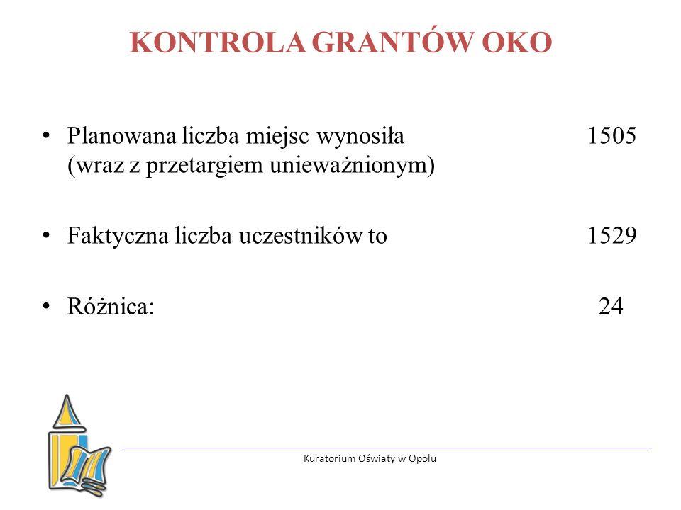Kuratorium Oświaty w Opolu KONTROLA GRANTÓW OKO Planowana liczba miejsc wynosiła 1505 (wraz z przetargiem unieważnionym) Faktyczna liczba uczestników to 1529 Różnica: 24