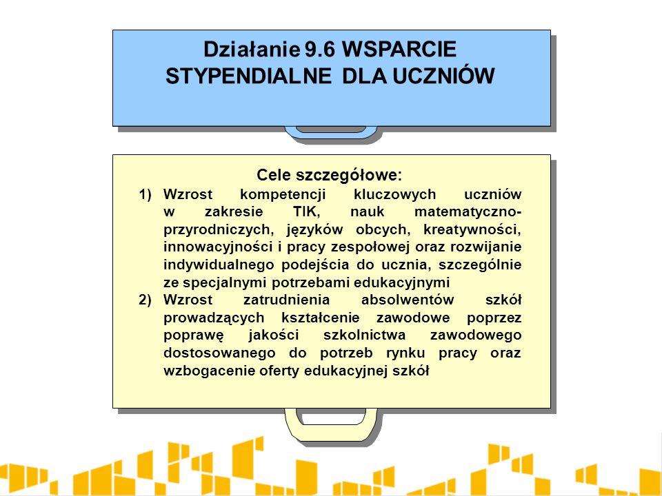 Działanie 9.6 WSPARCIE STYPENDIALNE DLA UCZNIÓW Cele szczegółowe: 1)Wzrost kompetencji kluczowych uczniów w zakresie TIK, nauk matematyczno- przyrodniczych, języków obcych, kreatywności, innowacyjności i pracy zespołowej oraz rozwijanie indywidualnego podejścia do ucznia, szczególnie ze specjalnymi potrzebami edukacyjnymi 2)Wzrost zatrudnienia absolwentów szkół prowadzących kształcenie zawodowe poprzez poprawę jakości szkolnictwa zawodowego dostosowanego do potrzeb rynku pracy oraz wzbogacenie oferty edukacyjnej szkół Cele szczegółowe: 1)Wzrost kompetencji kluczowych uczniów w zakresie TIK, nauk matematyczno- przyrodniczych, języków obcych, kreatywności, innowacyjności i pracy zespołowej oraz rozwijanie indywidualnego podejścia do ucznia, szczególnie ze specjalnymi potrzebami edukacyjnymi 2)Wzrost zatrudnienia absolwentów szkół prowadzących kształcenie zawodowe poprzez poprawę jakości szkolnictwa zawodowego dostosowanego do potrzeb rynku pracy oraz wzbogacenie oferty edukacyjnej szkół