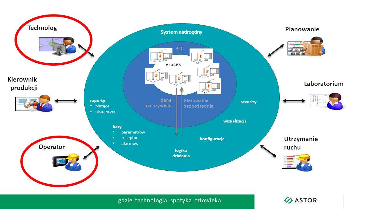 gdzie technologia spotyka człowieka → System nadrzędny PLC Proces dane rzeczywiste Sterowanie bezpośrednie Kierownik produkcji Technolog Planowanie La