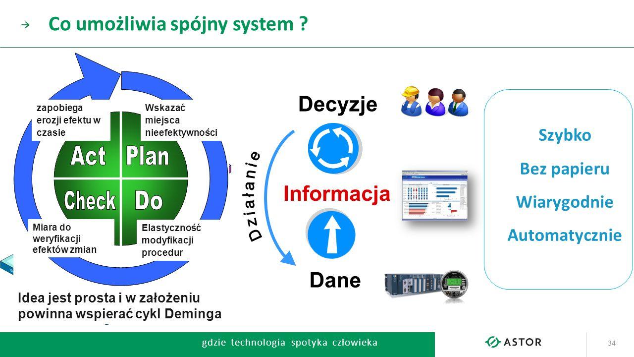 gdzie technologia spotyka człowieka → 34 ERP Informacja Decyzje Dane Idea jest prosta i w założeniu powinna wspierać cykl Deminga Wskazać miejsca niee