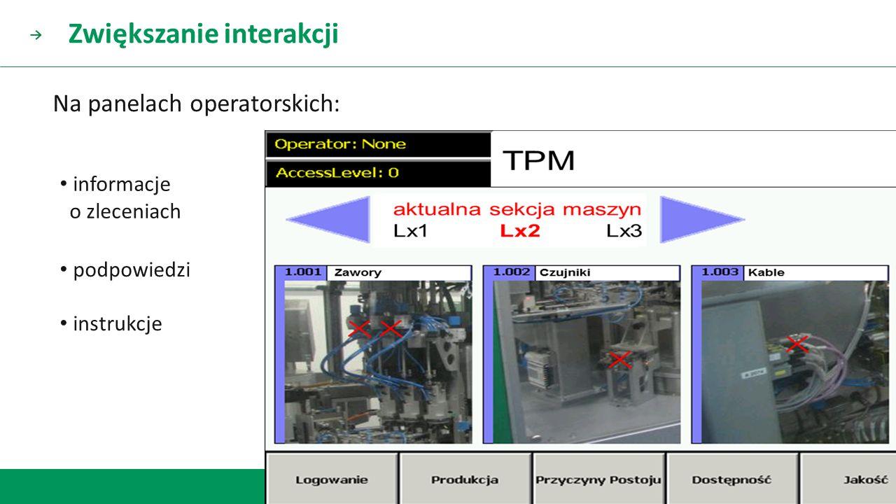 gdzie technologia spotyka człowieka → informacje o zleceniach podpowiedzi instrukcje Na panelach operatorskich: Zwiększanie interakcji