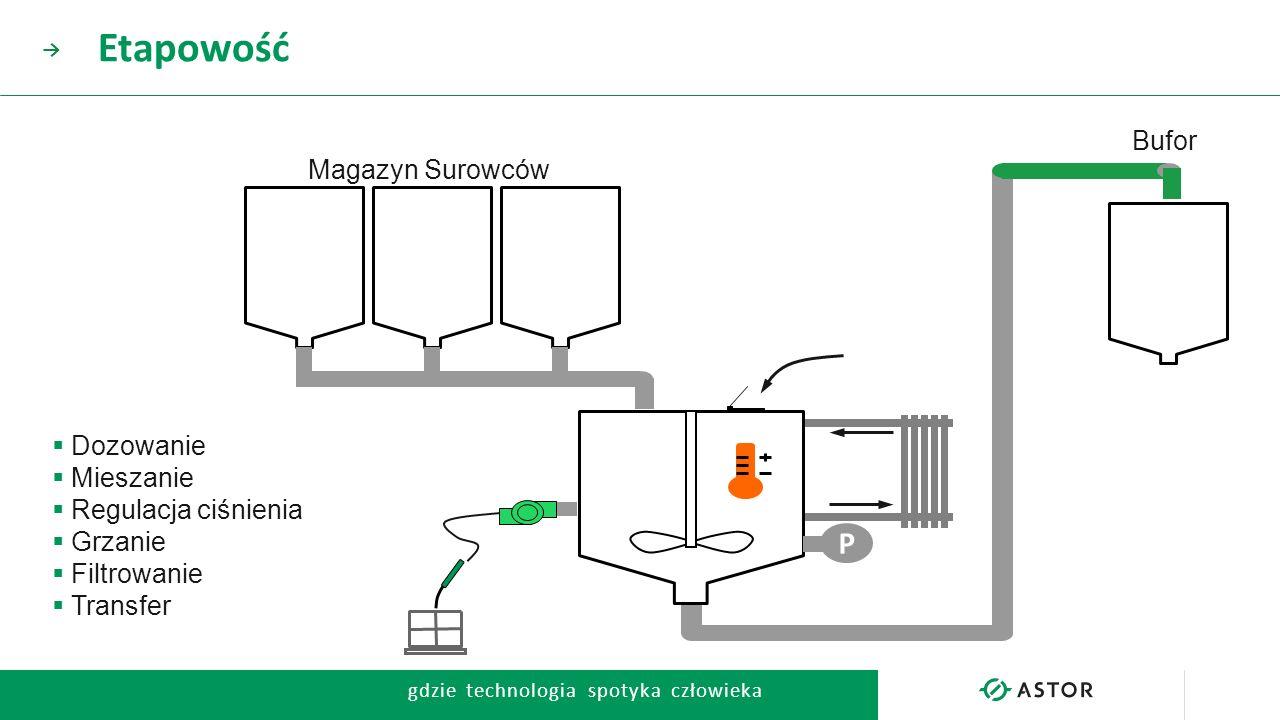 gdzie technologia spotyka człowieka → P  Dozowanie  Mieszanie  Regulacja ciśnienia  Grzanie  Filtrowanie  Transfer Magazyn Surowców Bufor Etapow