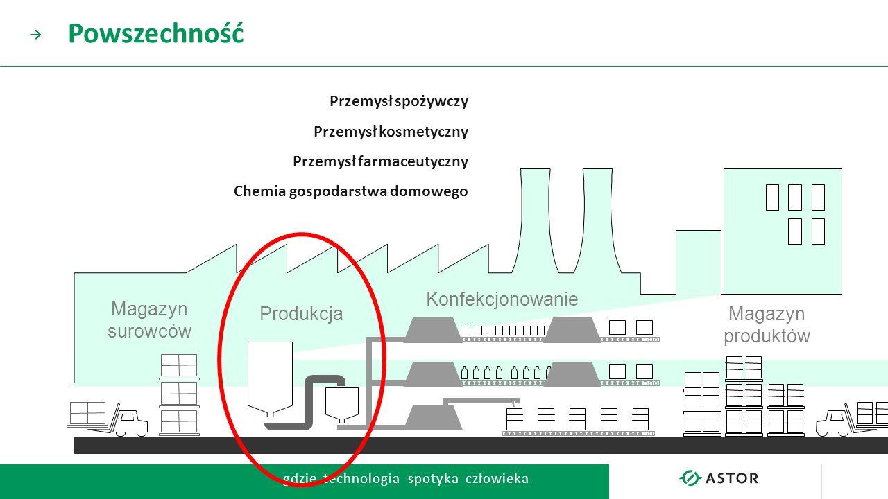 gdzie technologia spotyka człowieka → Przemysł spożywczy Przemysł kosmetyczny Przemysł farmaceutyczny Chemia gospodarstwa domowego Powszechność