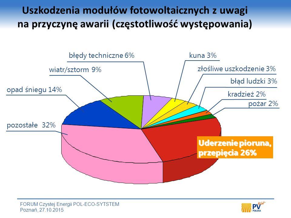 FORUM Czystej Energii POL-ECO-SYTSTEM Poznań, 27.10.2015 Uszkodzenia modułów fotowoltaicznych z uwagi na przyczynę awarii (częstotliwość występowania) Źródło: Mannheimer Versicherung 2010 Uderzenie pioruna, przepięcia 26% pozostałe 32% opad śniegu 14% wiatr/sztorm 9% błędy techniczne 6%kuna 3% złośliwe uszkodzenie 3% błąd ludzki 3% kradzież 2% pożar 2%