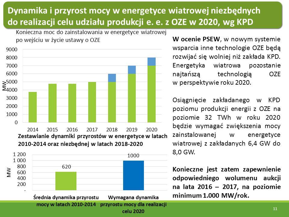11 Konieczna moc do zainstalowania w energetyce wiatrowej po wejściu w życie ustawy o OZE Zestawianie dynamiki przyrostów w energetyce w latach 2010-2014 oraz niezbędnej w latach 2018-2020 W ocenie PSEW, w nowym systemie wsparcia inne technologie OZE będą rozwijać się wolniej niż zakłada KPD.