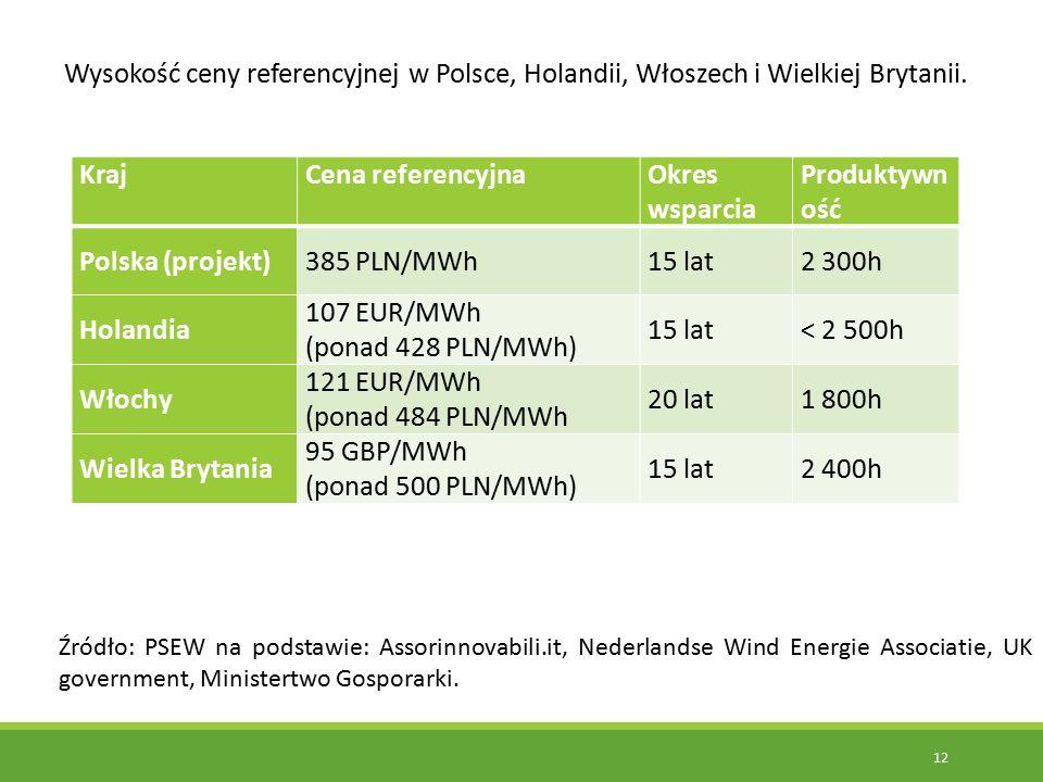 12 KrajCena referencyjnaOkres wsparcia Produktywn ość Polska (projekt)385 PLN/MWh15 lat2 300h Holandia 107 EUR/MWh (ponad 428 PLN/MWh) 15 lat< 2 500h Włochy 121 EUR/MWh (ponad 484 PLN/MWh 20 lat1 800h Wielka Brytania 95 GBP/MWh (ponad 500 PLN/MWh) 15 lat2 400h Wysokość ceny referencyjnej w Polsce, Holandii, Włoszech i Wielkiej Brytanii.