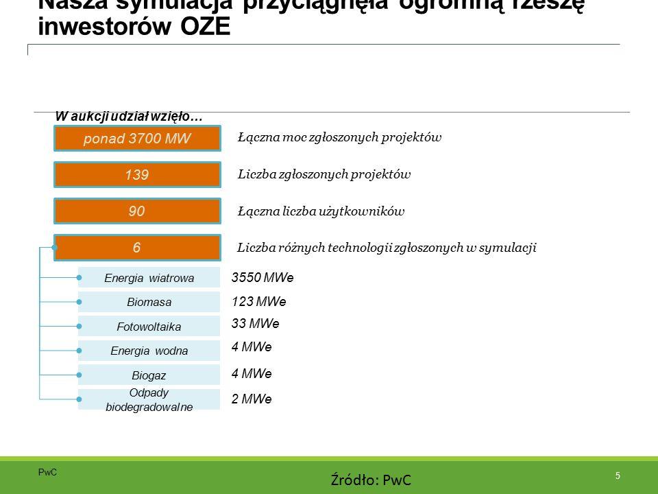 Nasza symulacja przyciągnęła ogromną rzeszę inwestorów OZE ponad 3700 MW Łączna moc zgłoszonych projektów 6 Energia wiatrowa Biomasa 3550 MWe 123 MWe Fotowoltaika 33 MWe Energia wodna 4 MWe Biogaz 4 MWe Odpady biodegradowalne 2 MWe W aukcji udział wzięło… 90 139 Liczba zgłoszonych projektów Łączna liczba użytkowników Liczba różnych technologii zgłoszonych w symulacji 5 Źródło: PwC