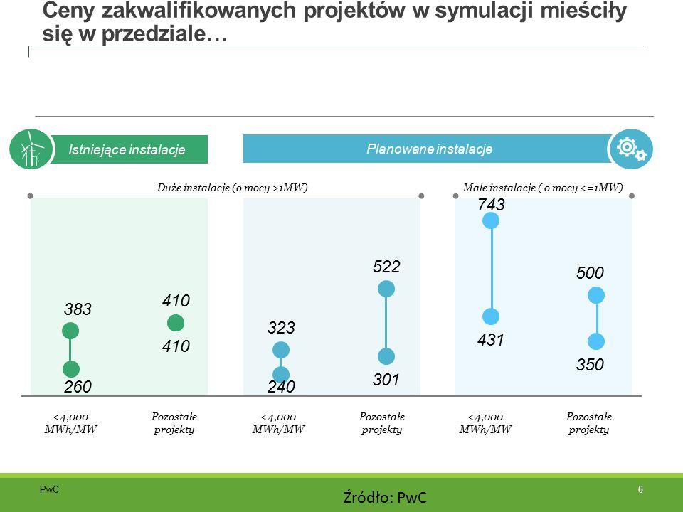 PwC Ceny zakwalifikowanych projektów w symulacji mieściły się w przedziale… Istniejące instalacje Planowane instalacje Duże instalacje (o mocy >1MW)Małe instalacje ( o mocy <=1MW) <4,000 MWh/MW Pozostałe projekty 6 Źródło: PwC