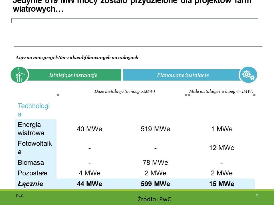 """PwC Aukcje przeprowadzane przez URE muszą być przeprowadzane regularnie i często lub niezbędna będzie zmiana algorytmu przydzielania wolumenu 8 Alokacja wolumenu Istniejące projekty Nowe projekty <4,000 MWh/MW Pozostałe instalacje Małe instalacje ( o mocy <=1MW) * - volume shown as total volume in the auction minus volume for installations """"< 4000 MWh/MW ."""