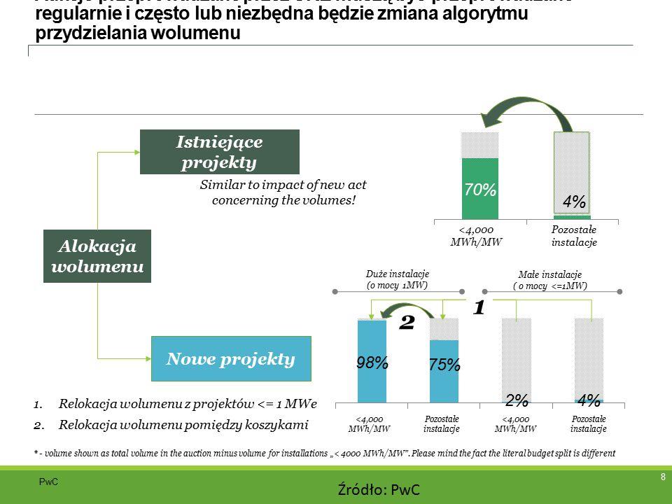 """9 Podsumowanie Największa konkurencja będzie pomiędzy projektami wiatrowymi > 1 MW – wygrają tylko projekty o produktywności ponad 3.000 NEH (średnia produktywność projektów wiatrowych w systemie """"zielonych certyfikatów ≈ 2.000 NEH)."""