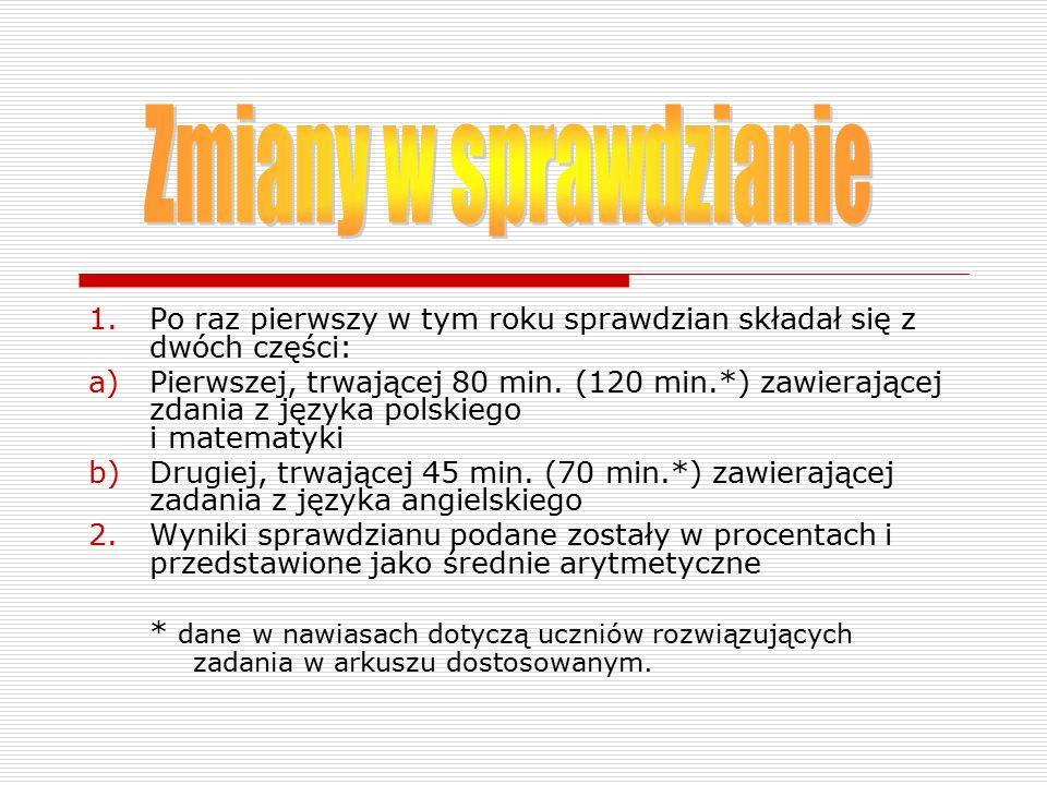 1.Po raz pierwszy w tym roku sprawdzian składał się z dwóch części: a)Pierwszej, trwającej 80 min. (120 min.*) zawierającej zdania z języka polskiego