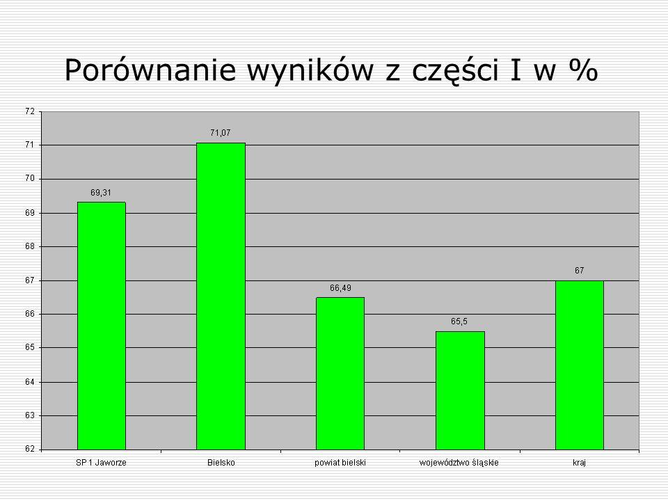 Porównanie wyników z części I w %