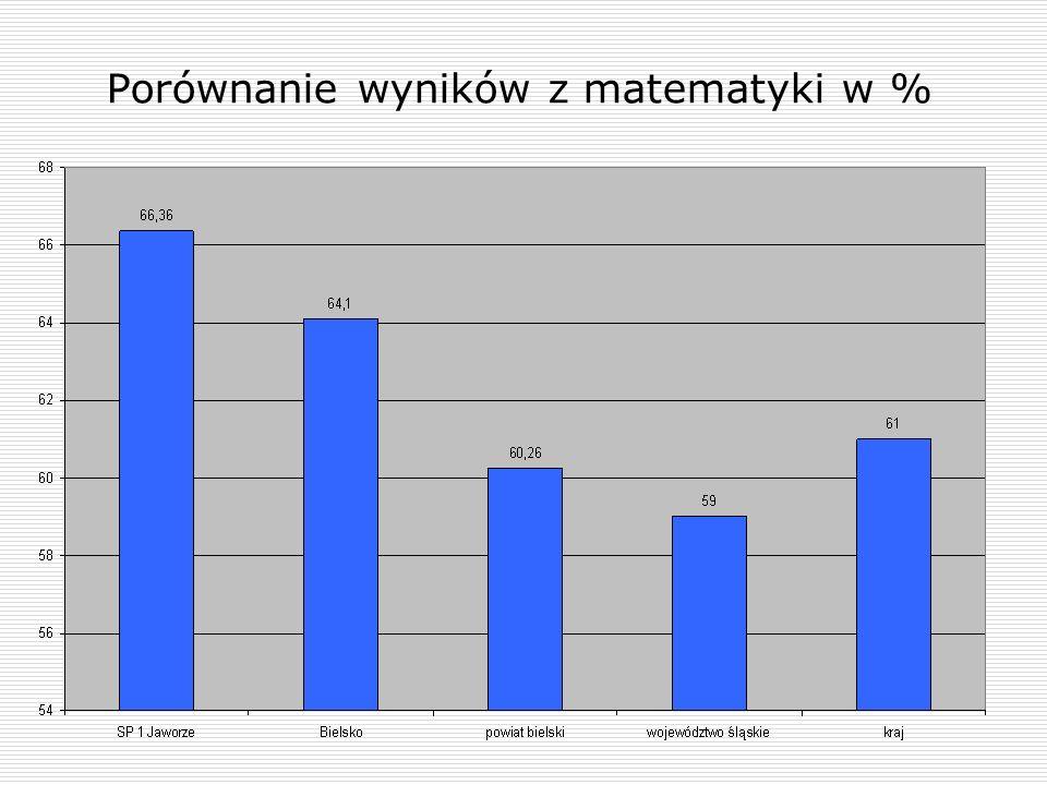 Porównanie wyników z części II - j. angielski w %