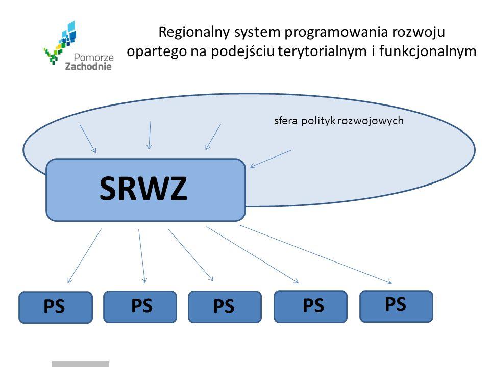 SRWZ sfera polityk rozwojowych PS Regionalny system programowania rozwoju opartego na podejściu terytorialnym i funkcjonalnym PS