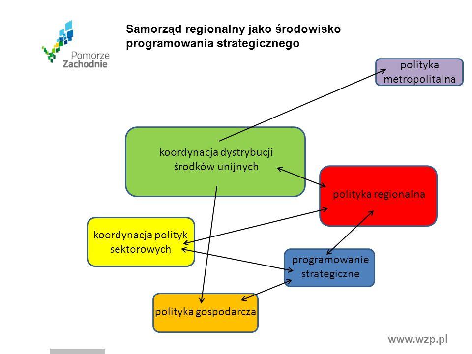 www.wzp.p l polityka regionalna koordynacja polityk sektorowych koordynacja dystrybucji środków unijnych polityka gospodarcza polityka metropolitalna programowanie strategiczne Samorząd regionalny jako środowisko programowania strategicznego