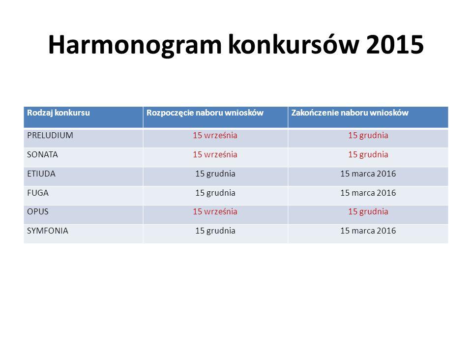 Harmonogram konkursów 2015 Rodzaj konkursuRozpoczęcie naboru wnioskówZakończenie naboru wniosków PRELUDIUM15 września15 grudnia SONATA15 września15 gr
