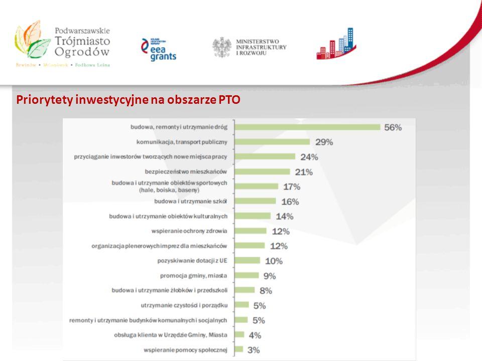 Priorytety inwestycyjne na obszarze PTO