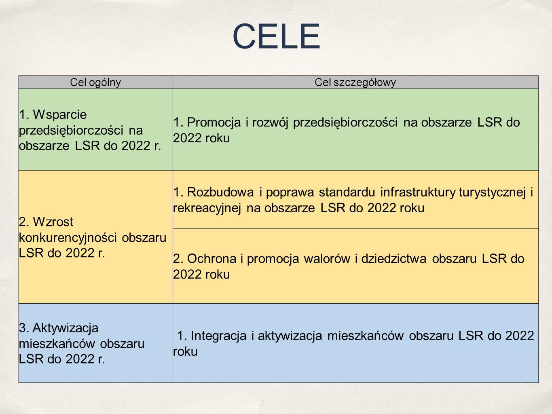 CELE Cel ogólnyCel szczegółowy 1. Wsparcie przedsiębiorczości na obszarze LSR do 2022 r. 1. Promocja i rozwój przedsiębiorczości na obszarze LSR do 20