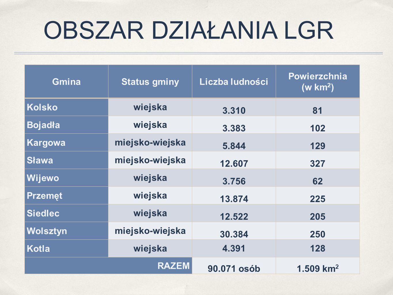 OBSZAR DZIAŁANIA LGR GminaStatus gminyLiczba ludności Powierzchnia (w km 2 ) Kolsko wiejska 3.31081 Bojadła wiejska 3.383102 Kargowa miejsko-wiejska 5