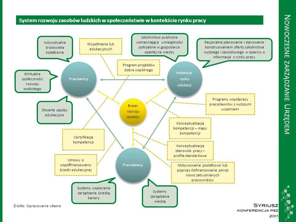 N OWOCZESNE ZARZĄDZANIE U RZĘDEM System rozwoju zasobów ludzkich w społeczeństwie w kontekście rynku pracy Broker rozwoju zasobów Instytucje rynku edukacji PracodawcyPracownicy Systemy zarządzania wiedzą Systemy wspierania zarządzania ścieżką kariery Szkolnictwo publiczne wzmacniające umiejętności potrzebne w gospodarce opartej na wiedzy Indywidualne środowiska kształcenia Otwarte zasoby edukacyjne Wirtualne społeczności rozwoju osobistego Racjonalne planowanie i sterowanie konstruowaniem oferty szkolnictwa wyższego i zawodowego w oparciu o informacje z rynku pracy Konceptualizacja stanowisk pracy – profile standardowe Konceptualizacja kompetencji – mapy kompetencji Programy współpracy pracodawców z wyższymi uczelniami Umowy o współfinansowaniu ścieżki edukacyjnej Certyfikacja kompetencji Program projektów dobra wspólnego Wypełnianie luk edukacyjnych Źródło: Opracowanie własne Motywowanie podatkowe lub poprzez dofinansowanie pensji nowo zatrudnianych pracowników