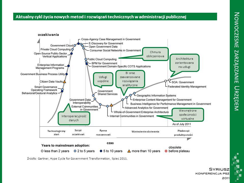 N OWOCZESNE ZARZĄDZANIE U RZĘDEM Źródło: Gartner, Hype Cycle for Government Transformation, lipiec 2011. oczekiwania Technologiczny start Szczyt oczek