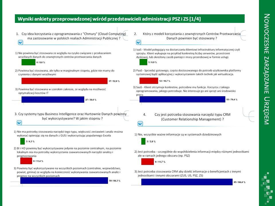 Wyniki ankiety przeprowadzonej wśród przedstawicieli administracji PSZ i ZS [2/4] N OWOCZESNE ZARZĄDZANIE U RZĘDEM