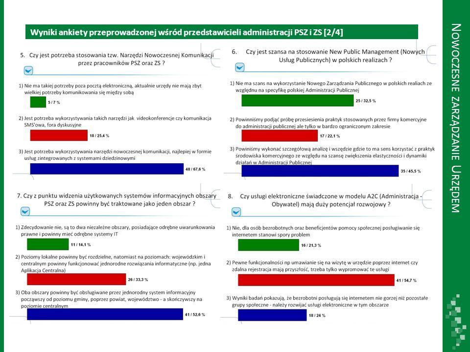 Wyniki ankiety przeprowadzonej wśród przedstawicieli administracji PSZ i ZS [3/4] N OWOCZESNE ZARZĄDZANIE U RZĘDEM