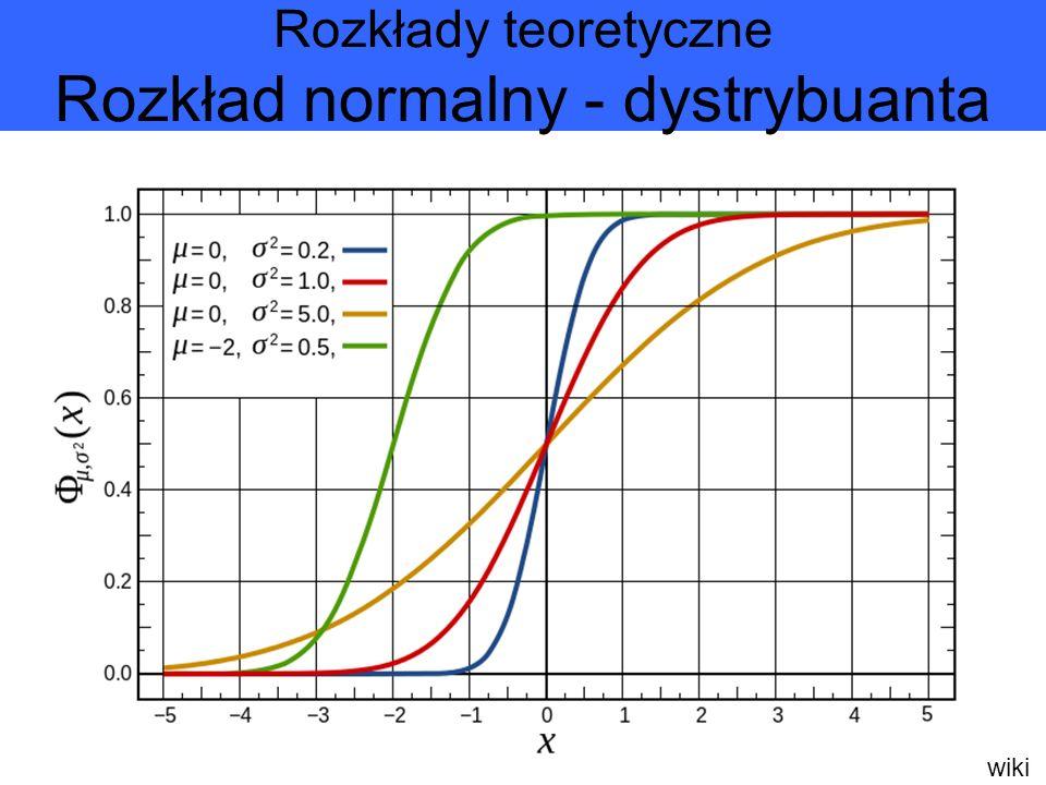 wiki Rozkłady teoretyczne Rozkład normalny - dystrybuanta