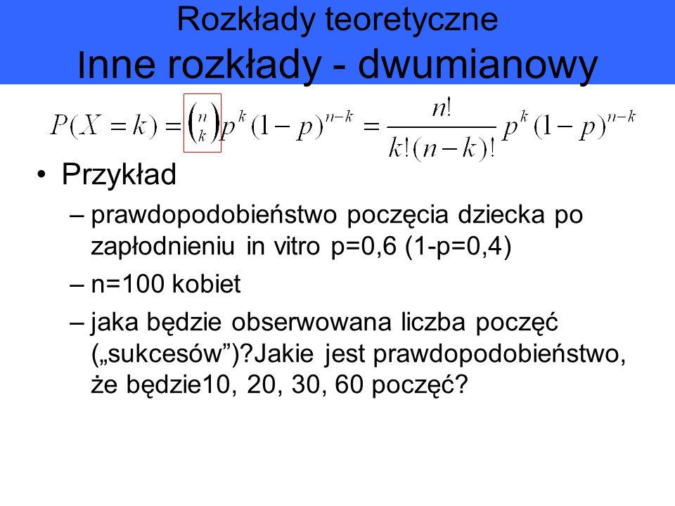 Rozkłady teoretyczne I nne rozkłady - dwumianowy Przykład –prawdopodobieństwo poczęcia dziecka po zapłodnieniu in vitro p=0,6 (1-p=0,4) –n=100 kobiet