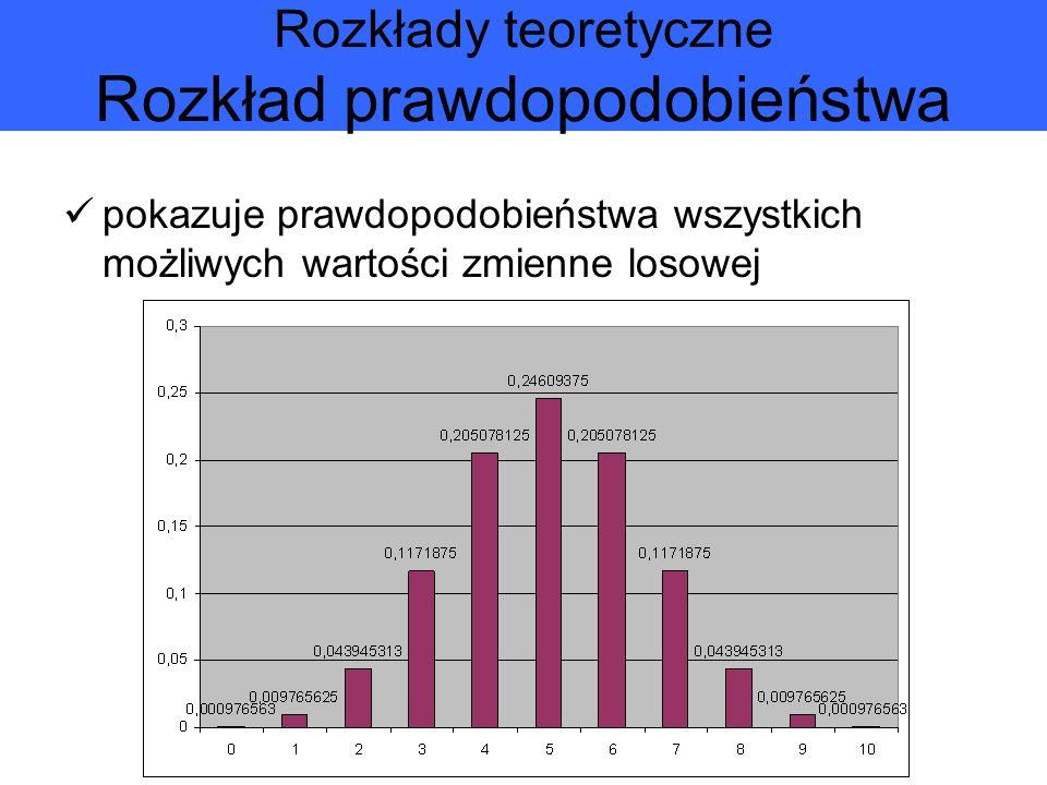 Rozkłady teoretyczne Rozkład prawdopodobieństwa pokazuje prawdopodobieństwa wszystkich możliwych wartości zmienne losowej
