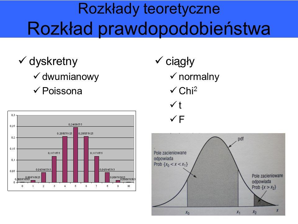 Rozkłady teoretyczne Rozkład prawdopodobieństwa dyskretny dwumianowy Poissona ciągły normalny Chi 2 t F