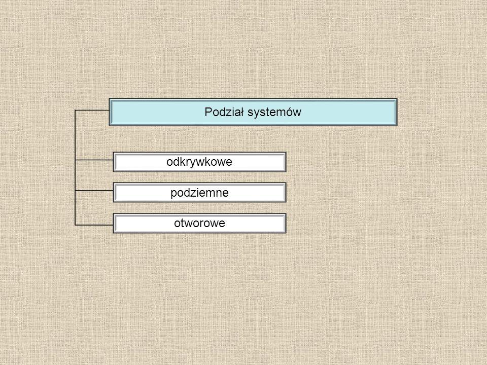 Podział systemów odkrywkowe podziemne otworowe